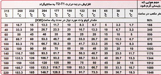 جدول برآورد انرژی به کیلو وات برای گرمایش هوا